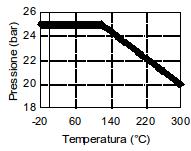table temperature